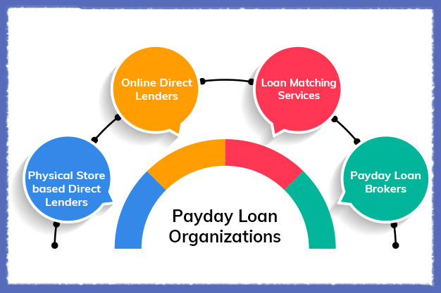 Choose the Right Payday Loan Organization