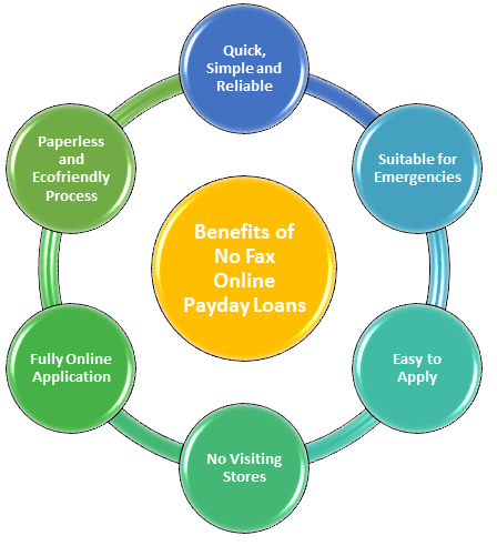 Faxless Online Payday Loans